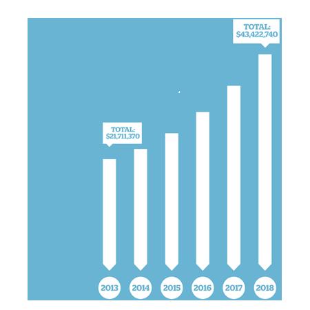 World Help 5 Year Growth Plan v2