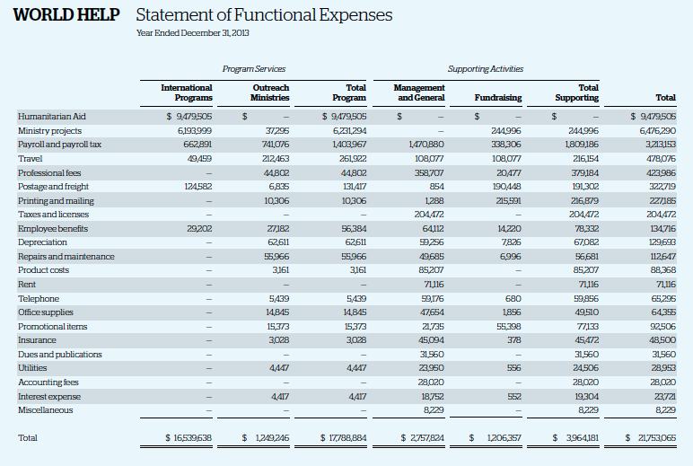 WH Statement of Functional Expenses